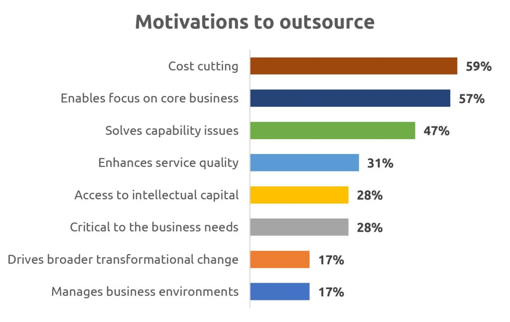 Motivations for outsourcing customer support